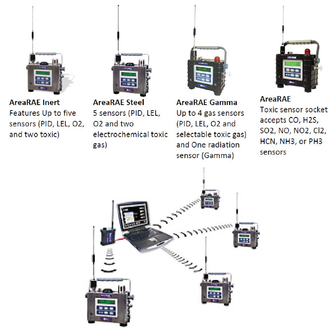 Gas & Radiation Detection System (Fixed & Portable)